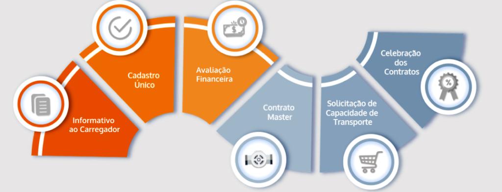 TBG - etapas de procedimento de contratação de curto prazo de transporte de gás natural